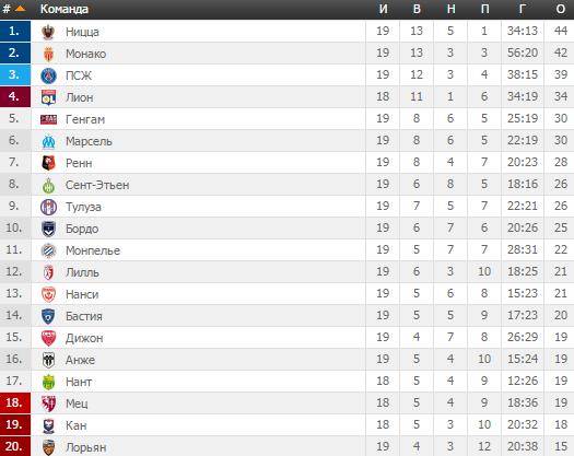 Франция кубок лиги турнирная таблица [PUNIQRANDLINE-(au-dating-names.txt) 53