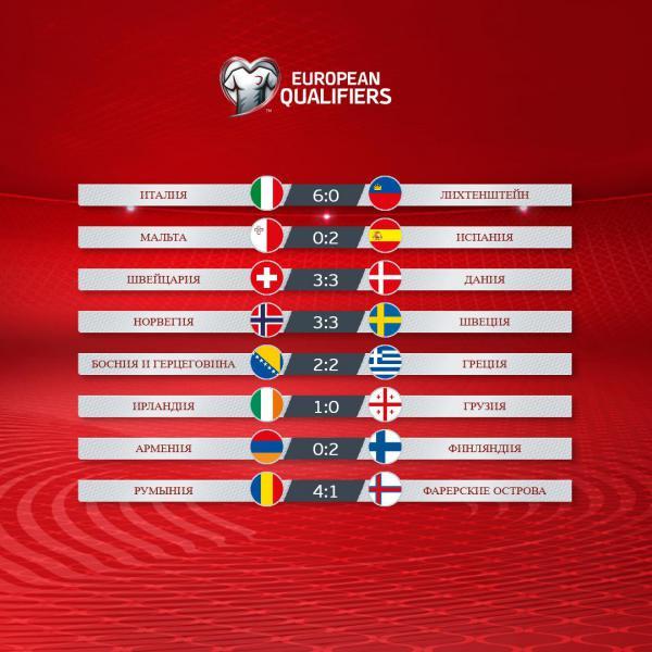 Результаты футбольных матчей испания беларусь