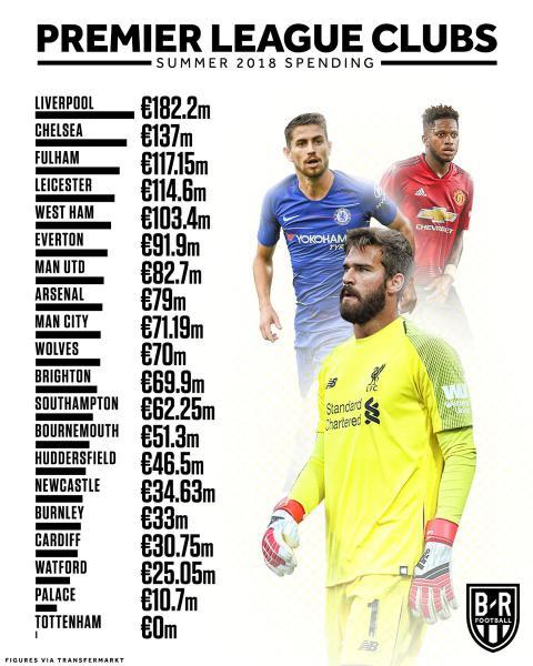 Английская футбольная статистика