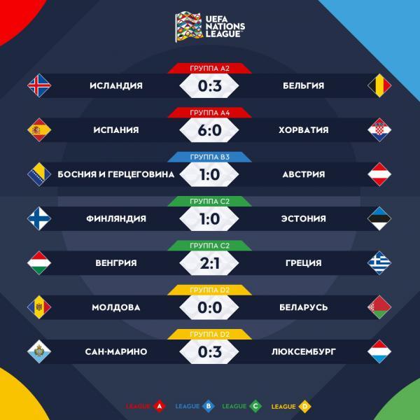 Результаты женских футбольных матчей испания