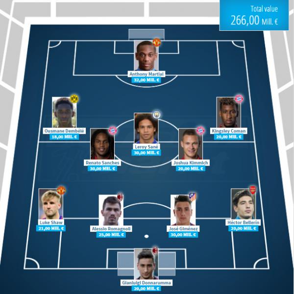 Молодые таланты английского футбола