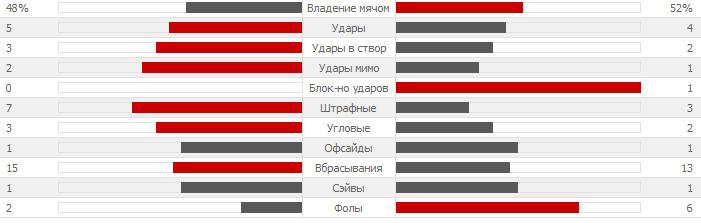 Статистика боруссия дортмунд ювентус