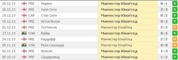 Манчестер сити сандерленд статистика игр