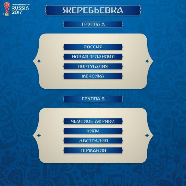 Конфедерации кубка жеребьевки итоги 2017