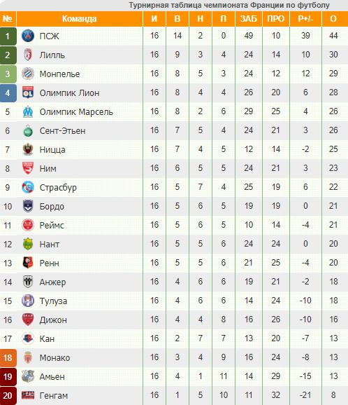 Футбол франция лига 1 статистика