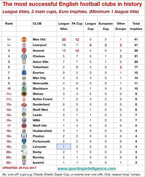 Самый титулованые клубы английского футбола