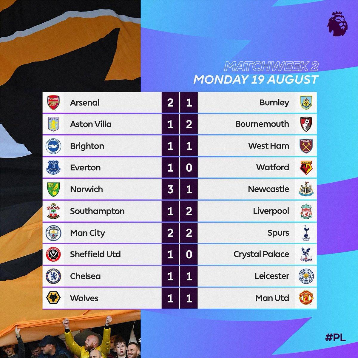 2 ой дивизион англии по футболу