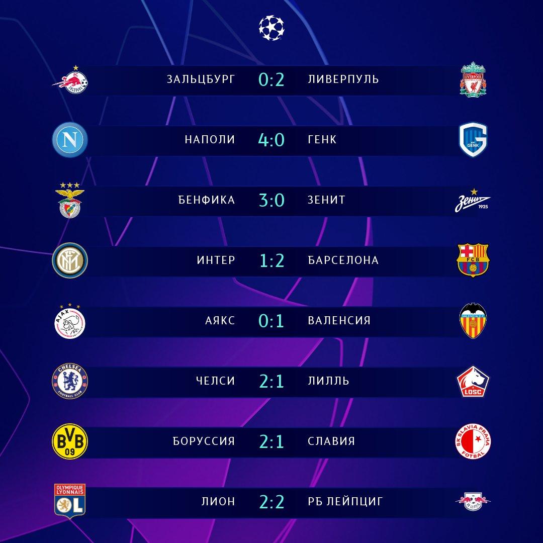 Результаты матчей 18 тура чемпионата испании по футболу
