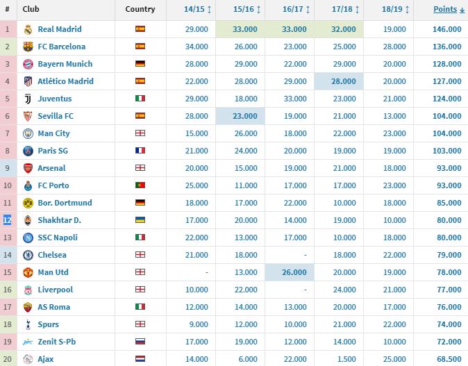 Рейтинг уефа 2019 стран на сегодня таблица [PUNIQRANDLINE-(au-dating-names.txt) 69