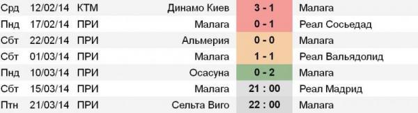 Статистика матчей малага осасуна