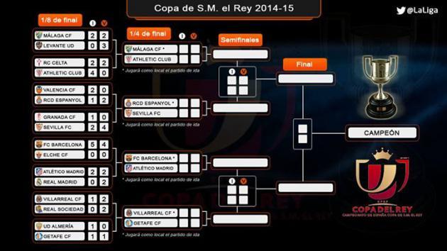 Футбол испания кубок короля таблица