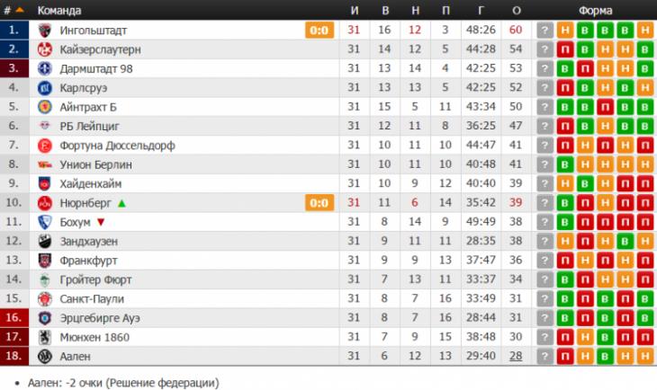 Бундеслига лига таблица