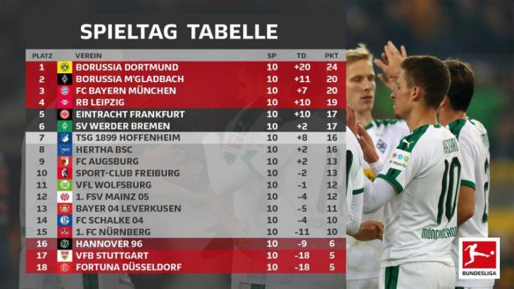 Турнирная таблица Бундеслиги после 10 тура сезон 2018/2019