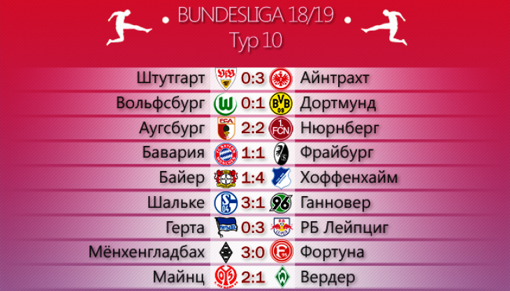 Результаты матчей 10 тура немецкой Бундеслиги сезона 2018/2019