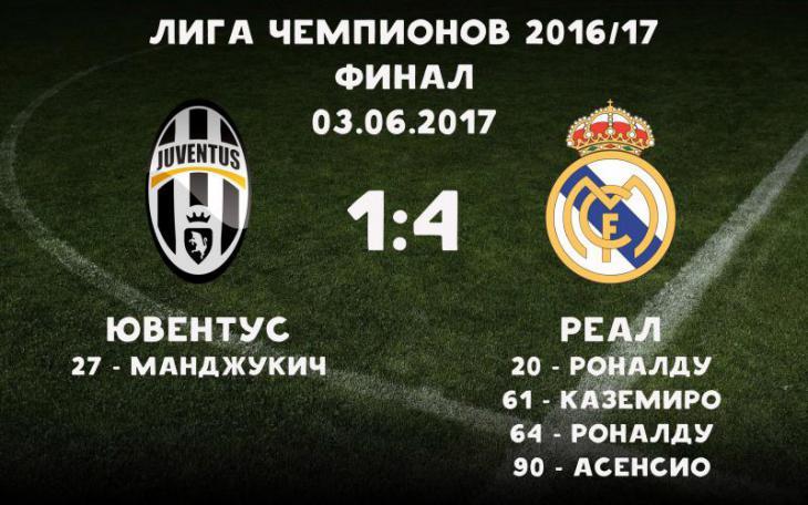 Статистика матчей ювентус- ми