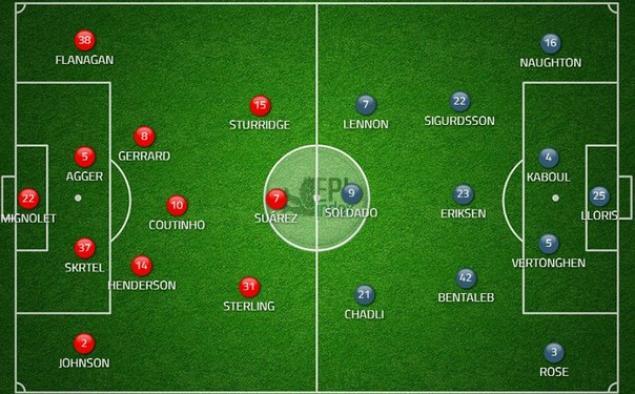 Манчестер юнайтед ливерпуль расстановка на игру