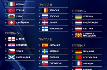 Все участники Евро-2020