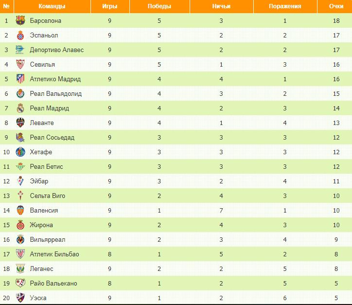 Турнирная таблица испания примера лига [PUNIQRANDLINE-(au-dating-names.txt) 28