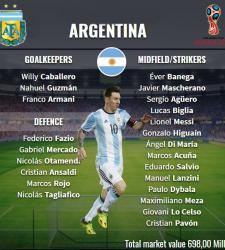 Сборная Аргентины состав на ЧМ 2018